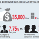 How much and rates for borrowers